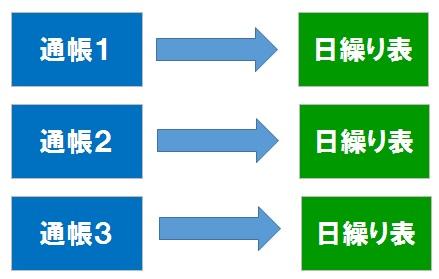 日繰り表3個のパターン