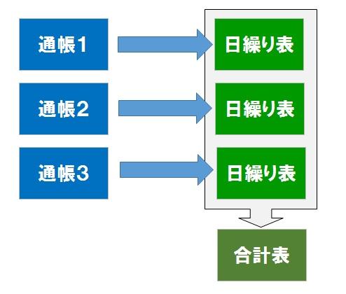 合計表のパターン